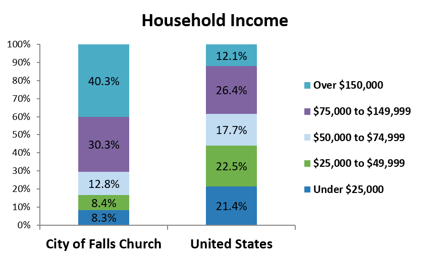 2017 Household Income